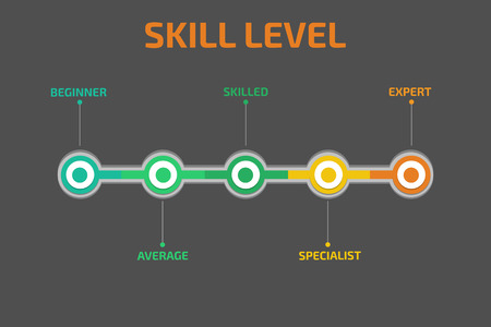 Marketing platform skill levels