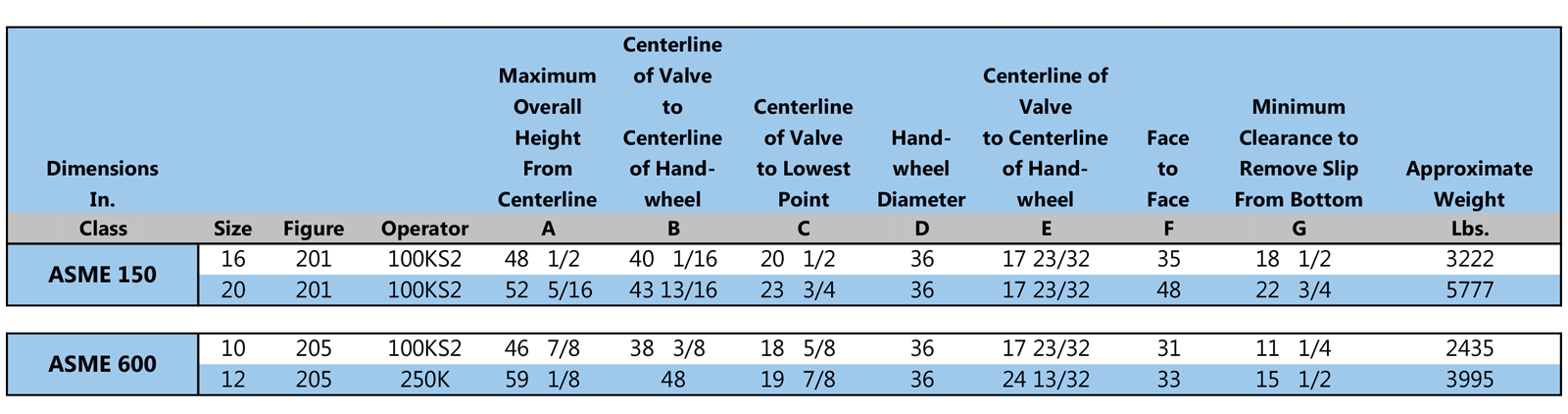 Dimenstionaldata Gearoperated Fullportpiggable Chart